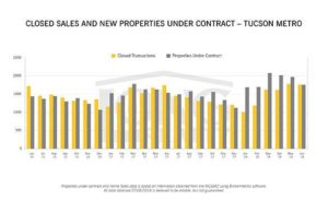 Pima County real estate: Market movers and shakers | Construction / Re...