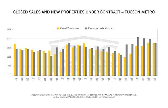 Pima County real estate: Market movers and shakers   Construction / Re...