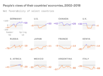 Where the world is regaining confidence in the economy - Axios