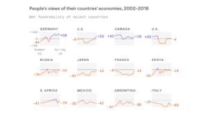 Where the world is regaining confidence in the economy -Axios