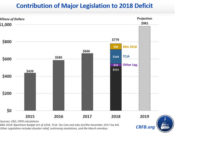 Here's the reason the budget deficit grew as the economy expanded