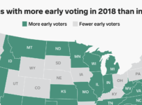2018 midterm elections break records from early voting to candidates