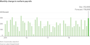 Strong U.S. Job and Wage Growth Provides Assurance on Economy