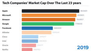 The Biggest Tech Companies by Market Cap Over 23 Years