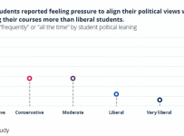 Some students do feel political pressure from their professors, but fe...