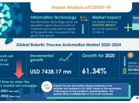COVID-19 Impact & Recovery Analysis |Global Robotic Process Automation...